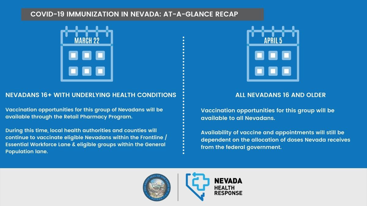 Nevadans 16+ with underlying health conditions are eligible for COVID-19 Vaccine March 22nd - All Nevadans 16 and older eligible April 5th