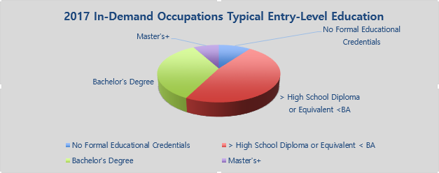 In-Demand Occupations 2017